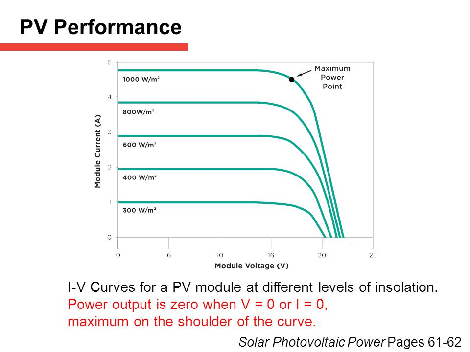 PV Performance [How a module is connected changes how effectively it operates.]